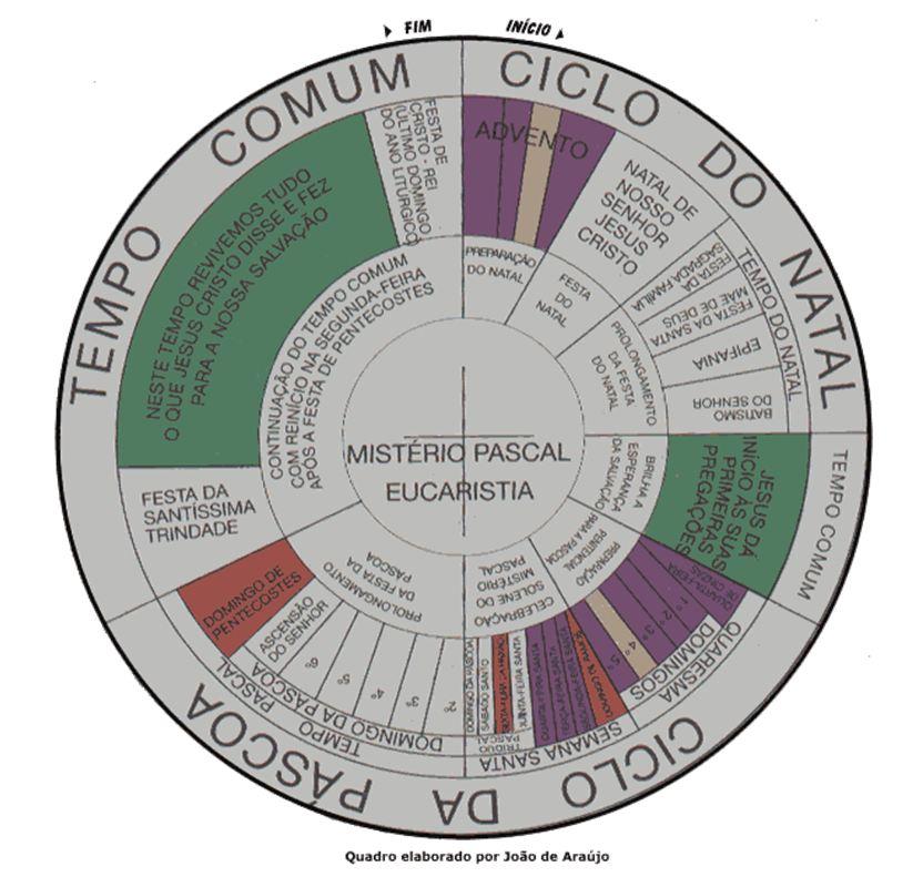 grafico-ano-liturgico.JPG