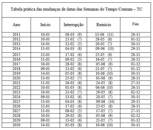 tabela-pratica-tempo-comum.jpg